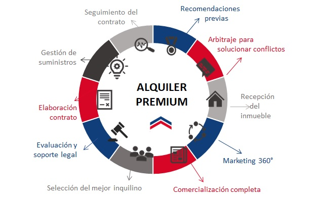 Servicios-Alquiler.jpg